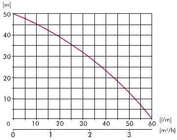 Pompa hydroforowa AJ 50/60 IBO - wykres